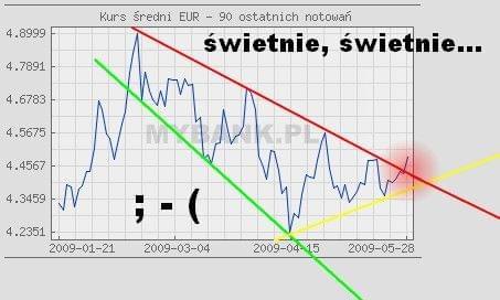 Euro dziękujemy. #euro